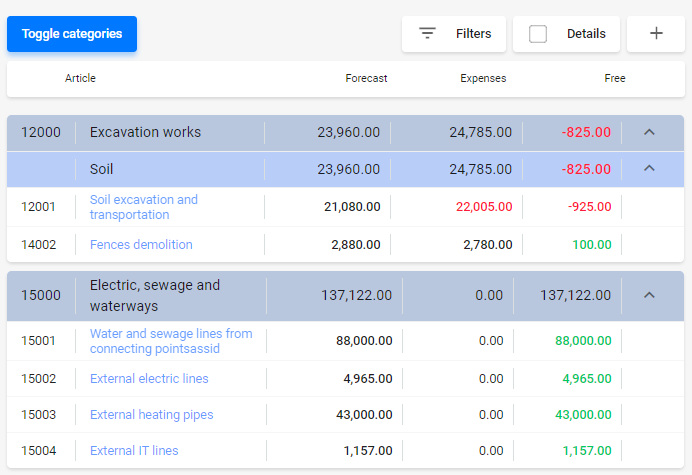 Project costs balance sheet