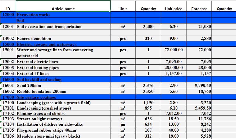 Estimates and budget import