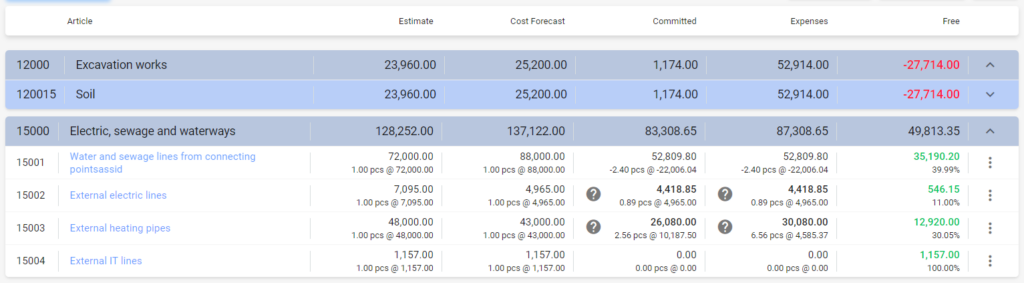 Article level control on project budget