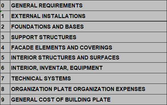 Construction cost codes structure