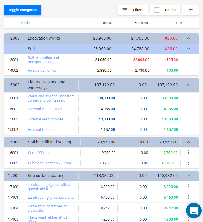 Track your project budget and have the financial risks visualized