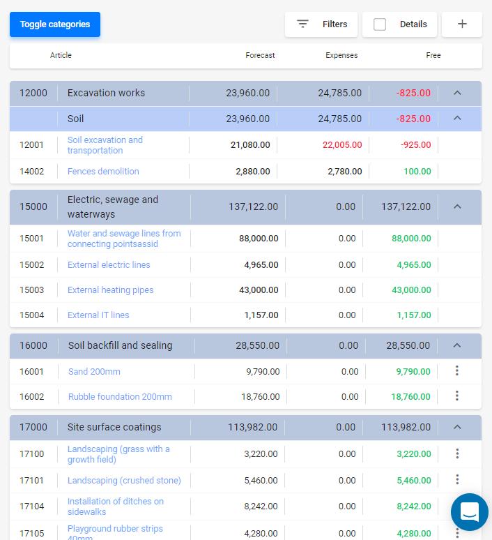 Verfolgen Sie Ihr Projektbudget und lassen Sie sich die finanziellen Risiken visualisieren