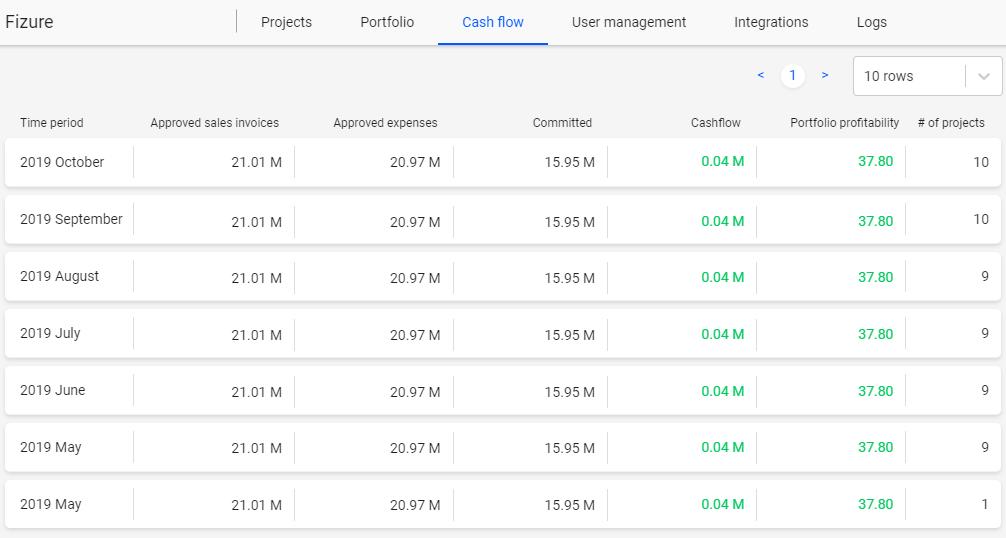 Panel pro předpovídání peněžních toků každý měsíc