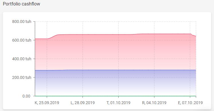 Projekce peněžních toků portfolia projektů