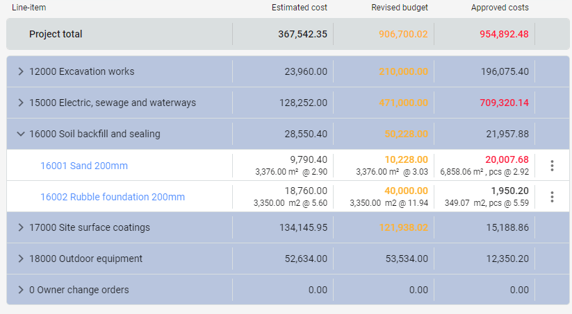 Compare your estimated costs against the final costs.